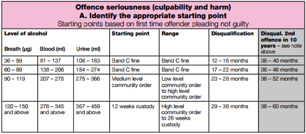 Magistrates sentencing guidelines